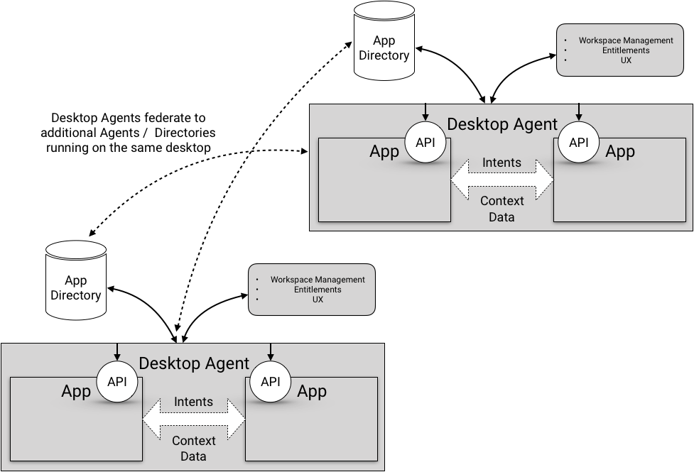 Desktop Agent - Interop